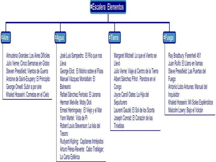 Escalera  Elementos 2