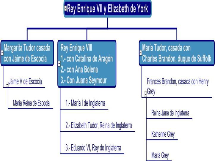 Rey Enrique Vll y Elizabeth de York