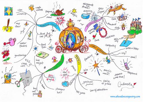cind-mind-map