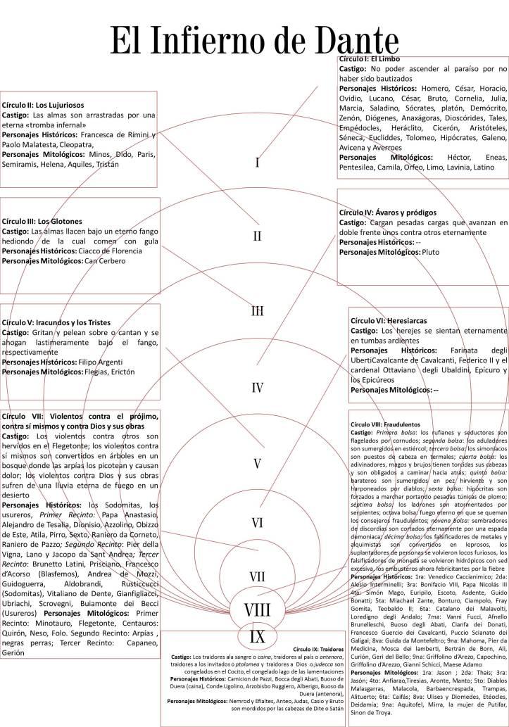 El infierno de Dante. Tomado de: https://transmillenium.wordpress.com/2015/03/09/el-infierno-de-dante/.